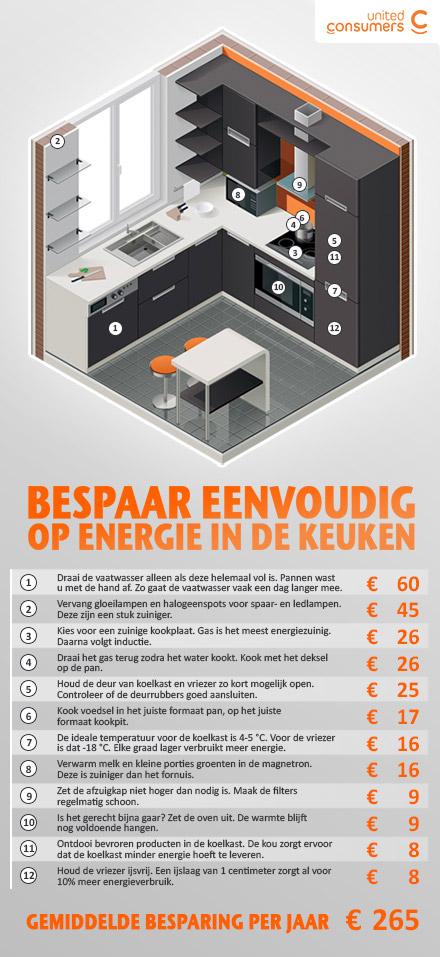 keuken_infographic